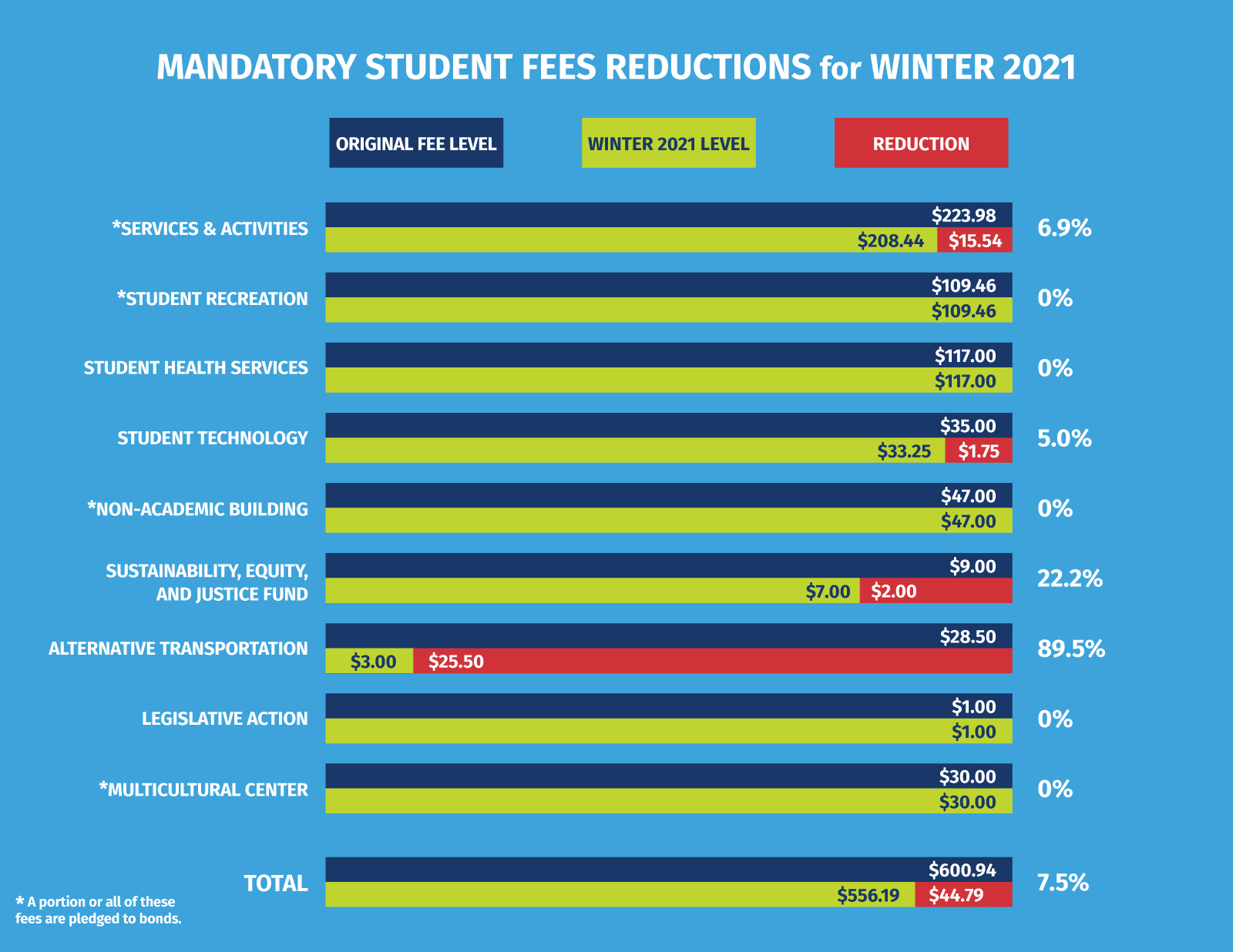 graphic of mandatory student fee reductions for winter 2021